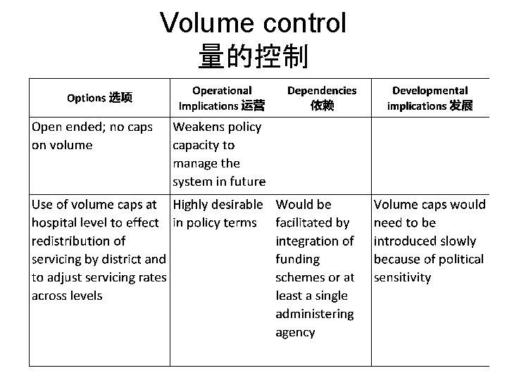 Volume control 量的控制
