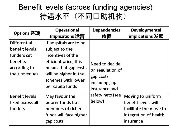 Benefit levels (across funding agencies) 待遇水平(不同�助机构)