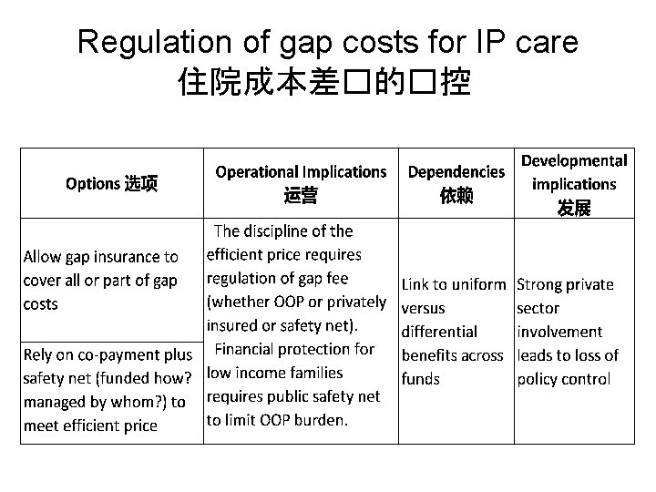 Regulation of gap costs for IP care 住院成本差�的�控