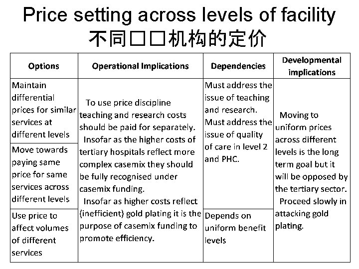 Price setting across levels of facility 不同��机构的定价