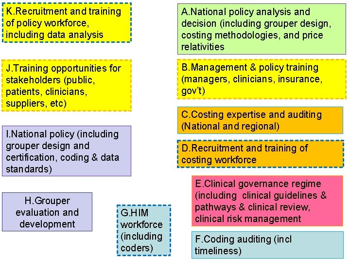 K. Recruitment and training of policy workforce, including data analysis A. National policy analysis