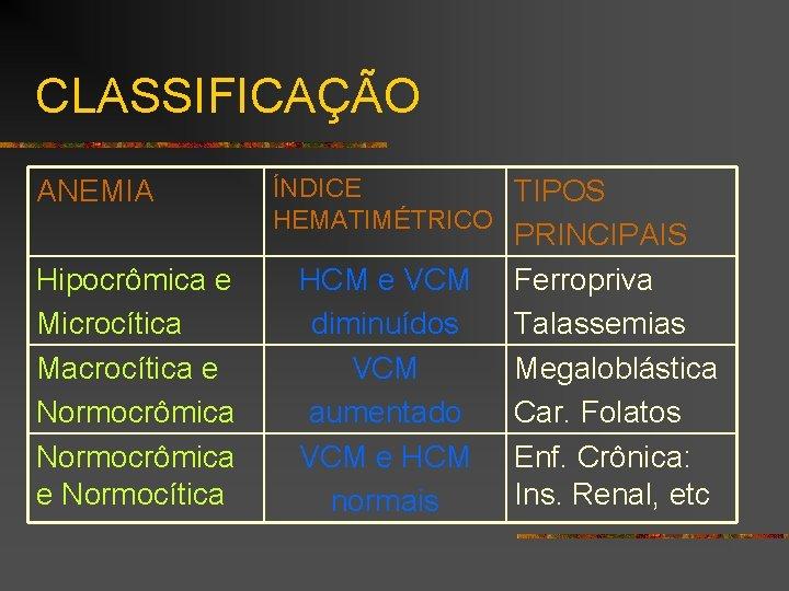 CLASSIFICAÇÃO ANEMIA Hipocrômica e Microcítica Macrocítica e Normocrômica e Normocítica ÍNDICE TIPOS HEMATIMÉTRICO HCM