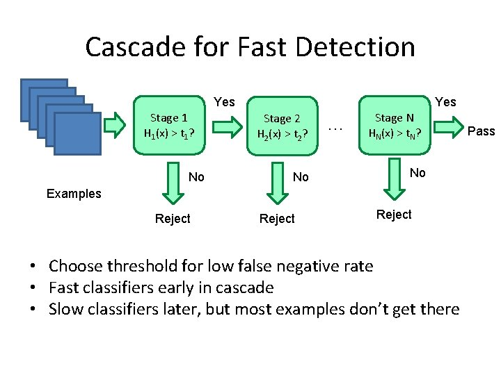 Cascade for Fast Detection Yes Stage 1 H 1(x) > t 1? No Yes