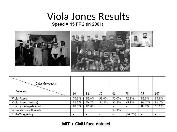 Viola Jones Results Speed = 15 FPS (in 2001) MIT + CMU face dataset