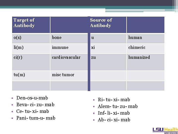 Target of Antibody • • Source of Antibody o(s) bone u human li(m) immune