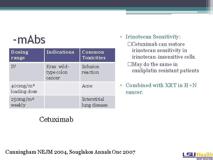 -m. Abs ▫ Irinotecan Sensitivity: Dosing range Indications Common Toxicities IV Kras wildtype colon
