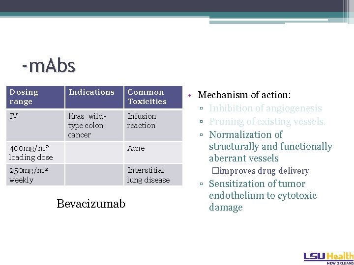 -m. Abs Dosing range Indications Common Toxicities IV Kras wildtype colon cancer Infusion reaction