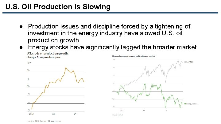 U. S. Oil Production Is Slowing ● Production issues and discipline forced by a