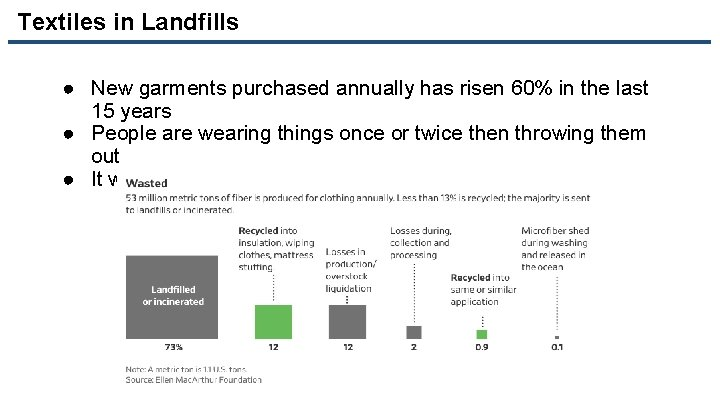 Textiles in Landfills ● New garments purchased annually has risen 60% in the last