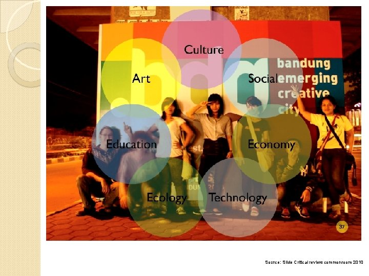 Source: Slide Critical review commonroom 2010