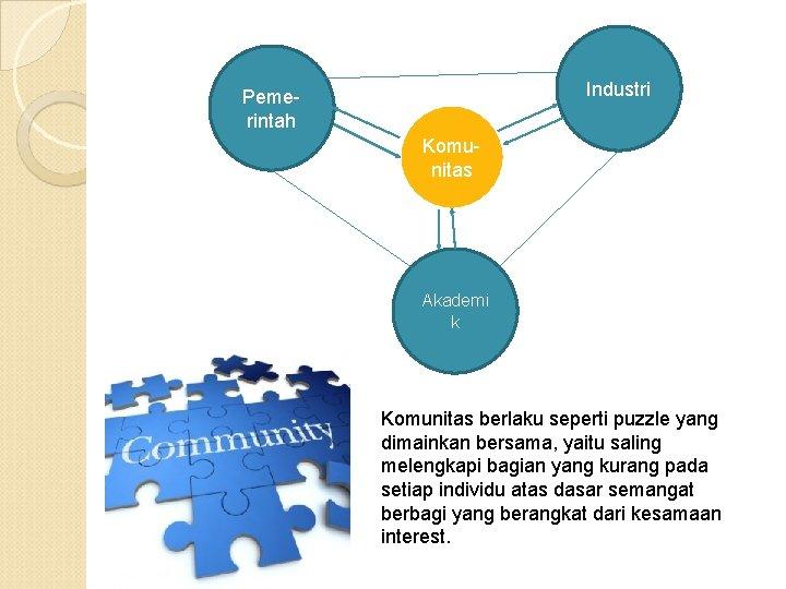 Industri Pemerintah Komunitas Akademi k Komunitas berlaku seperti puzzle yang dimainkan bersama, yaitu saling