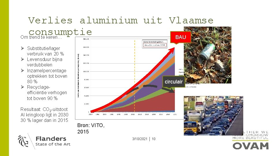 Verlies aluminium uit Vlaamse consumptie Om trend te keren… BAU Ø Substitutie/lager verbruik van