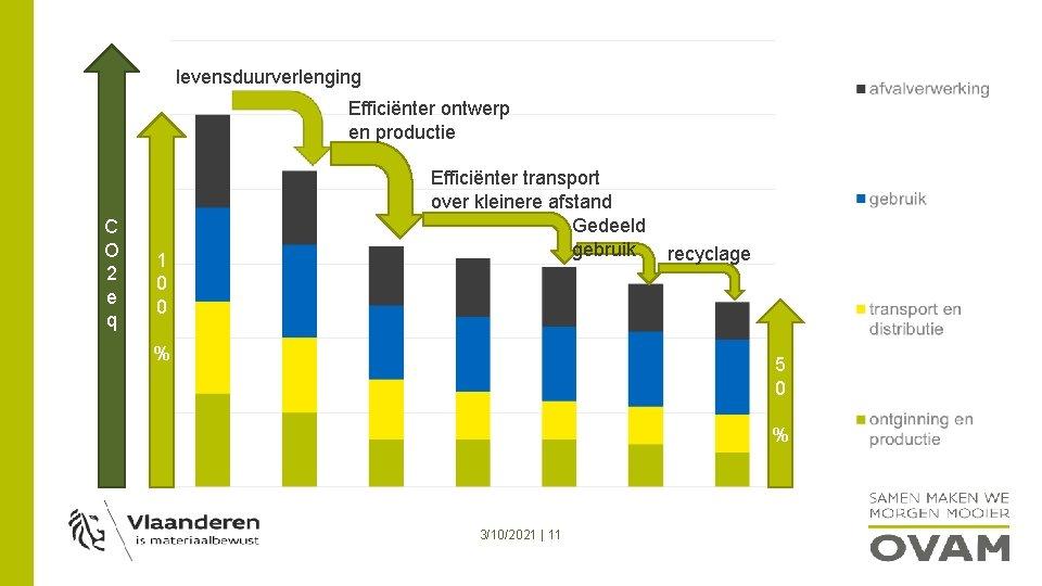 levensduurverlenging Efficiënter ontwerp en productie C O 2 e q 1 0 0 Efficiënter