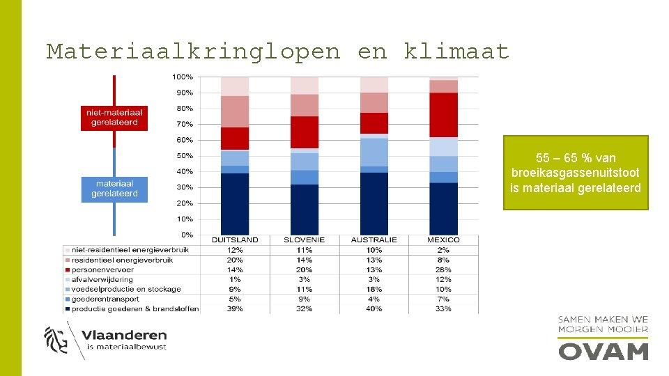 Materiaalkringlopen en klimaat 55 – 65 % van broeikasgassenuitstoot is materiaal gerelateerd