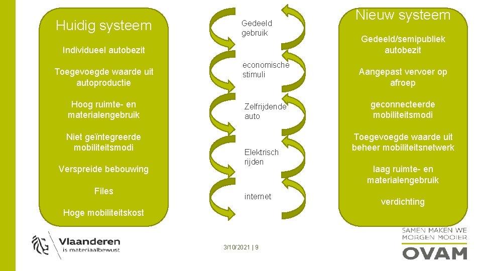 Huidig systeem Gedeeld gebruik Individueel autobezit Toegevoegde waarde uit autoproductie Hoog ruimte- en materialengebruik