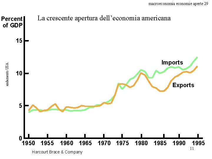 macroeconomia economie aperte 29 Percent of GDP La crescente apertura dell'economia americana andamento USA