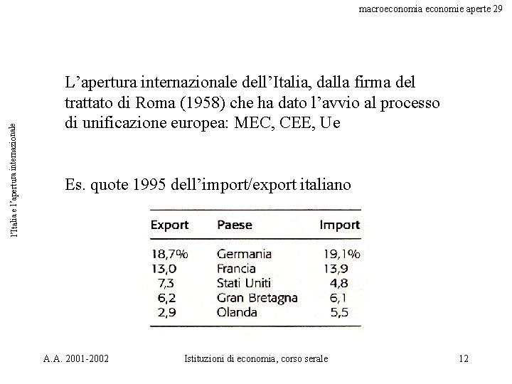 l'Italia e l'apertura internazionale macroeconomia economie aperte 29 L'apertura internazionale dell'Italia, dalla firma del