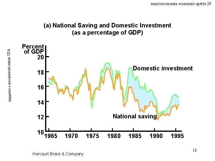macroeconomia economie aperte 29 risparmio e investimenti interni USA (a) National Saving and Domestic