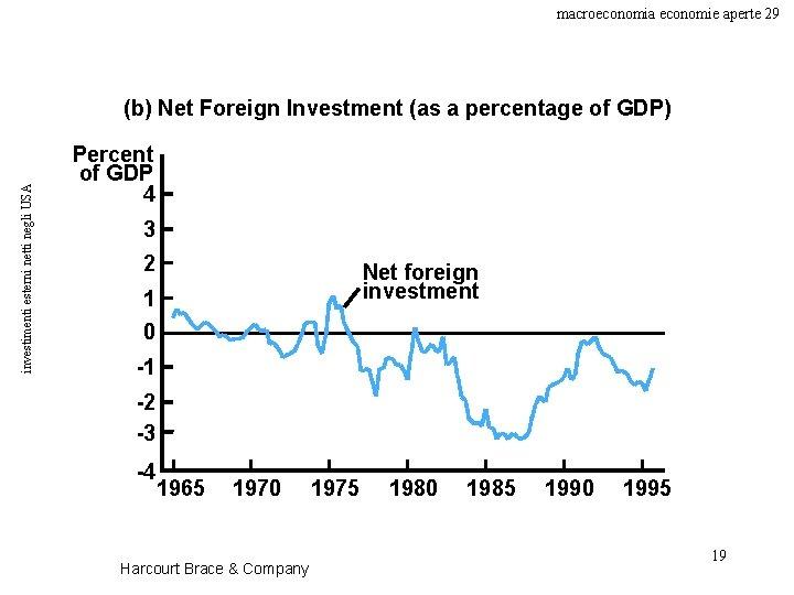 macroeconomia economie aperte 29 investimenti esterni netti negli USA (b) Net Foreign Investment (as