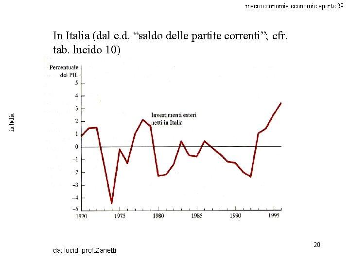 """macroeconomia economie aperte 29 in Italia In Italia (dal c. d. """"saldo delle partite"""