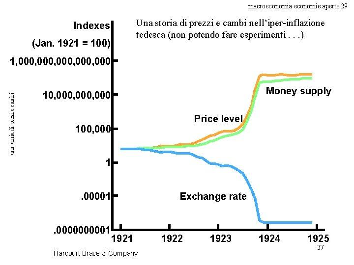 macroeconomia economie aperte 29 Una storia di prezzi e cambi nell'iper-inflazione tedesca (non potendo
