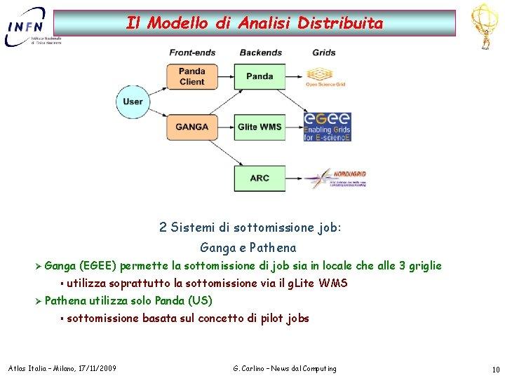 Il Modello di Analisi Distribuita 2 Sistemi di sottomissione job: Ganga e Pathena Ø