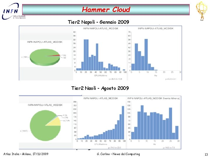 Hammer Cloud Tier 2 Napoli - Gennaio 2009 Tier 2 Naoli - Agosto 2009