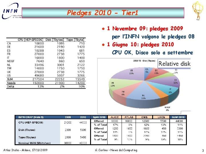 Pledges 2010 - Tier 1 l 1 Novembre 09: pledges 2009 per l'INFN valgono