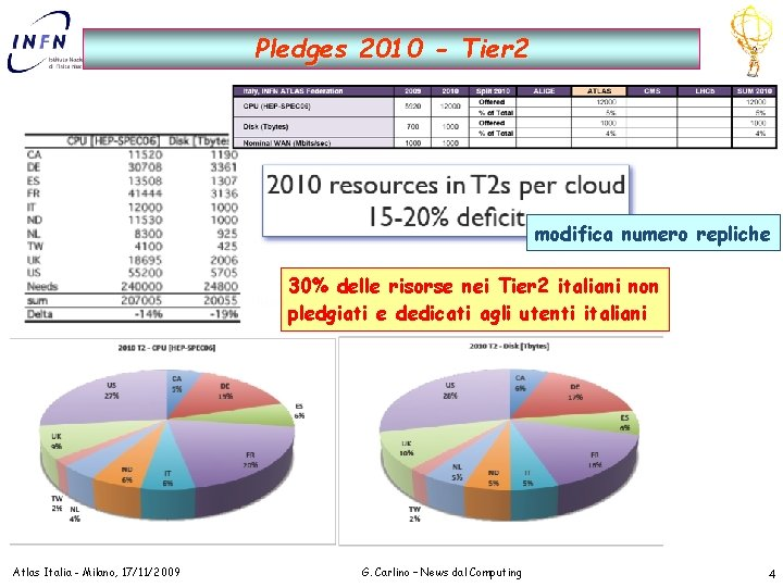 Pledges 2010 - Tier 2 modifica numero repliche 30% delle risorse nei Tier 2