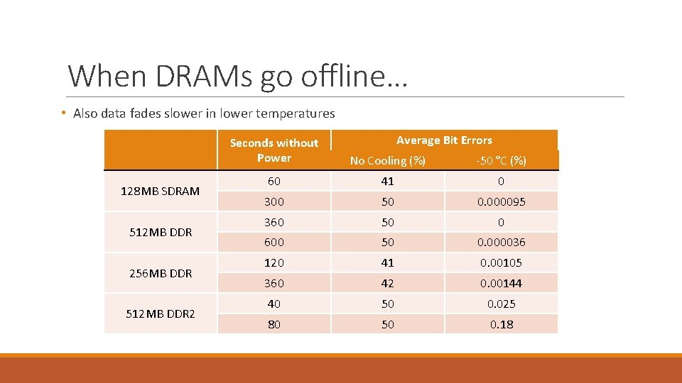 When DRAMs go offline… • Also data fades slower in lower temperatures 128 MB