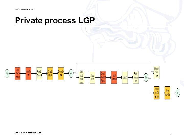 4 th of october, 2006 Private process LGP © ATHENA Consortium 2006 7