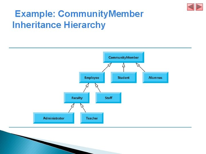 Example: Community. Member Inheritance Hierarchy