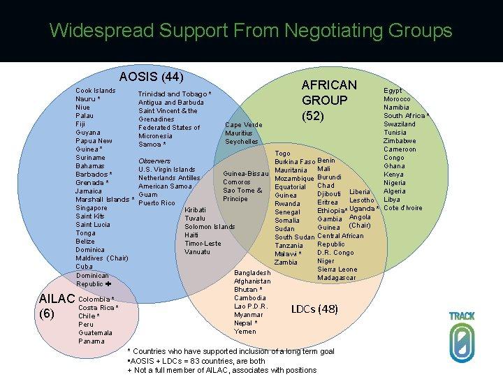 Widespread Support From Negotiating Groups AOSIS (44) Cook Islands Nauru * Niue Palau Fiji