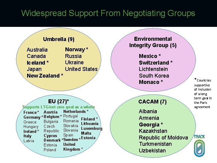 Widespread Support From Negotiating Groups Umbrella (9) Australia Canada Iceland * Japan New Zealand