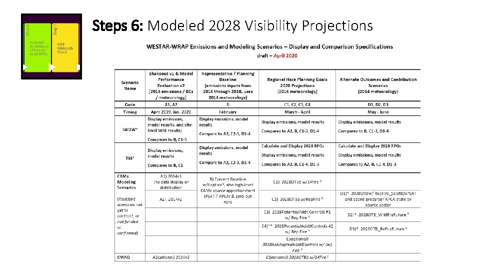 Steps 6: Modeled 2028 Visibility Projections