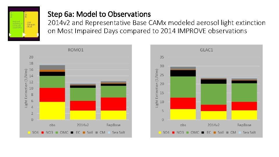 Step 6 a: Model to Observations 2014 v 2 and Representative Base CAMx modeled