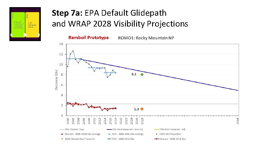 Step 7 a: EPA Default Glidepath and WRAP 2028 Visibility Projections Ramboll Prototype