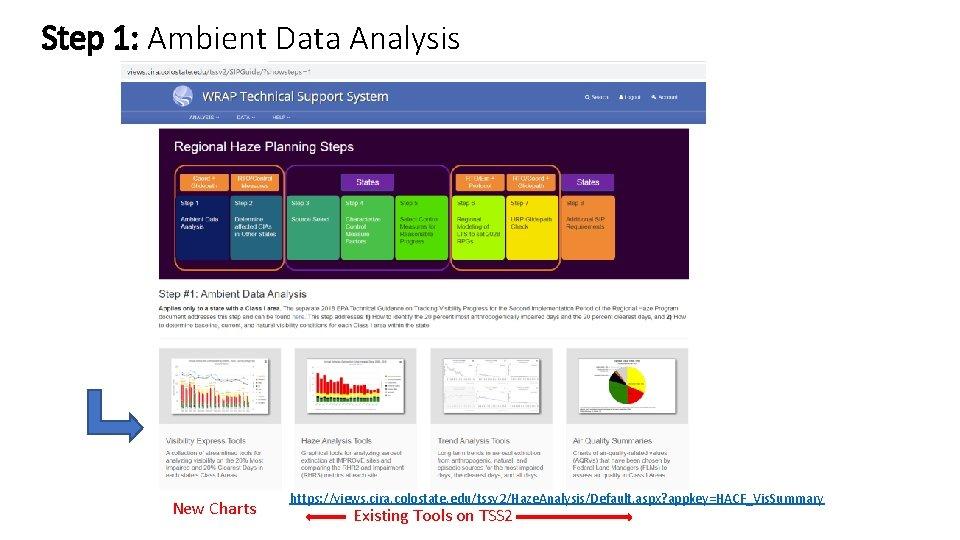 Step 1: Ambient Data Analysis New Charts https: //views. cira. colostate. edu/tssv 2/Haze. Analysis/Default.