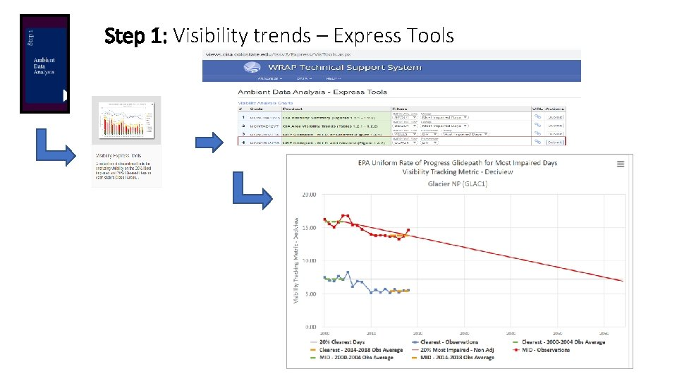 Step 1: Visibility trends – Express Tools