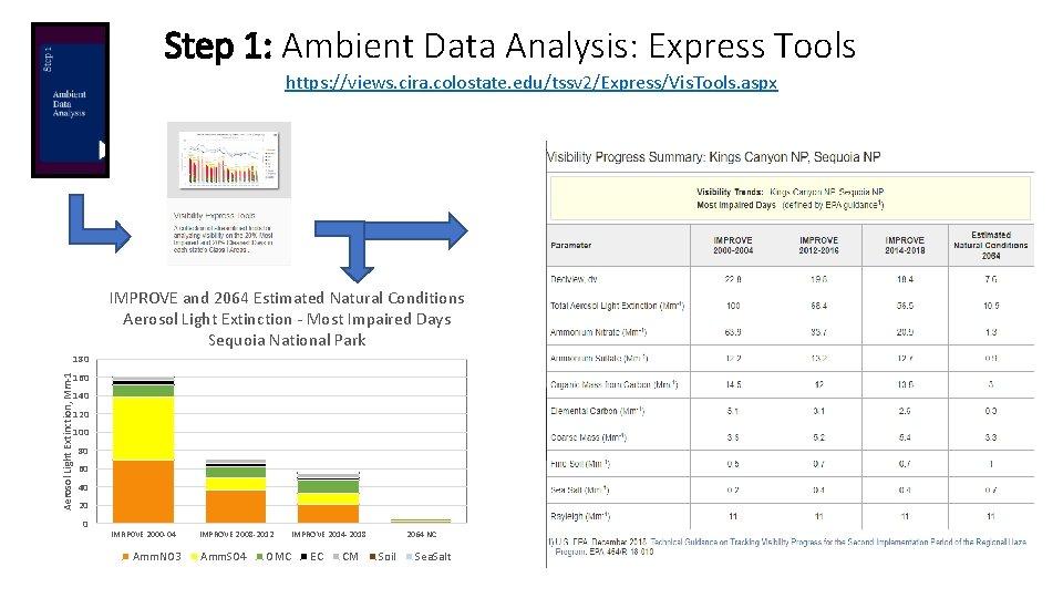 Step 1: Ambient Data Analysis: Express Tools https: //views. cira. colostate. edu/tssv 2/Express/Vis. Tools.