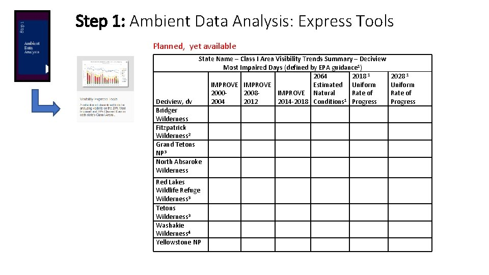Step 1: Ambient Data Analysis: Express Tools Planned, yet available State Name – Class