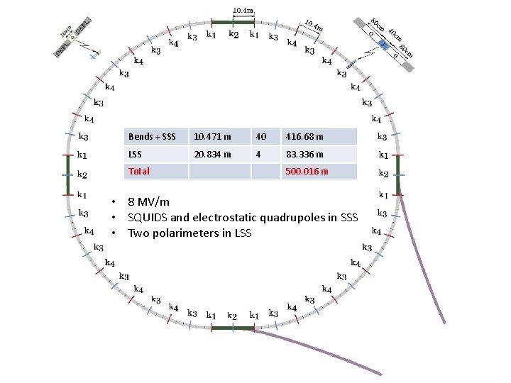 Bends + SSS 10. 471 m 40 416. 68 m LSS 20. 834 m