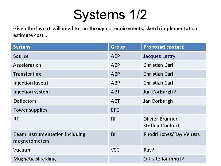 Systems 1/2 Given the layout, will need to run through… requirements, sketch implementation, estimate