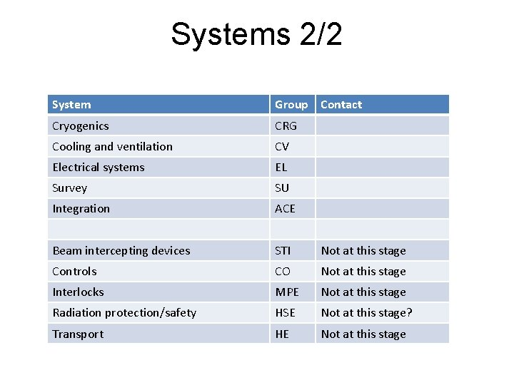Systems 2/2 System Group Contact Cryogenics CRG Cooling and ventilation CV Electrical systems EL
