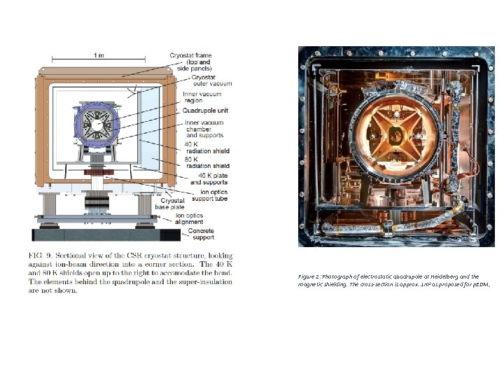 Figure 2: Photograph of electrostatic quadrupole at Heidelberg and the magnetic shielding. The cross-section