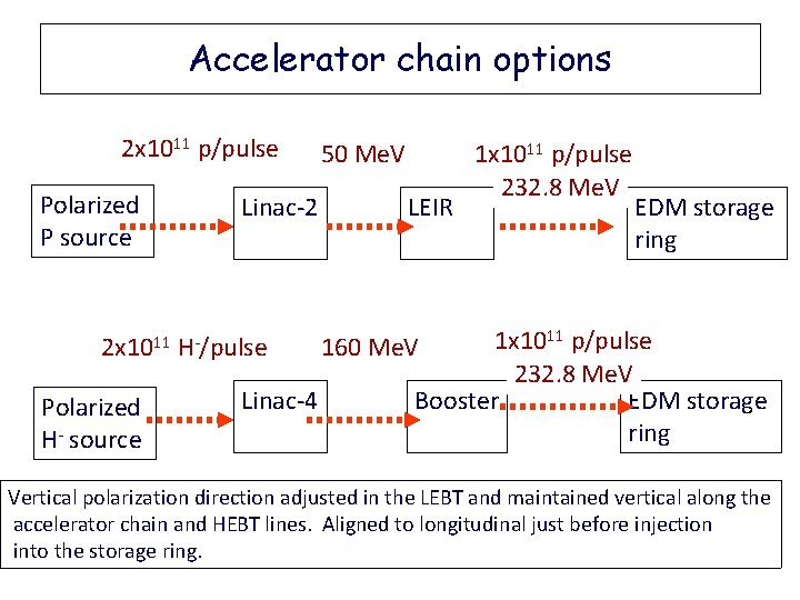 Accelerator chain options 2 x 1011 p/pulse Polarized P source 2 x 1011 Polarized