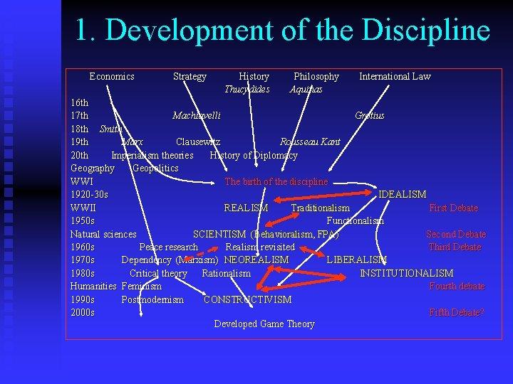 1. Development of the Discipline Economics Strategy History Thucydides Philosophy Aquinas International Law 16