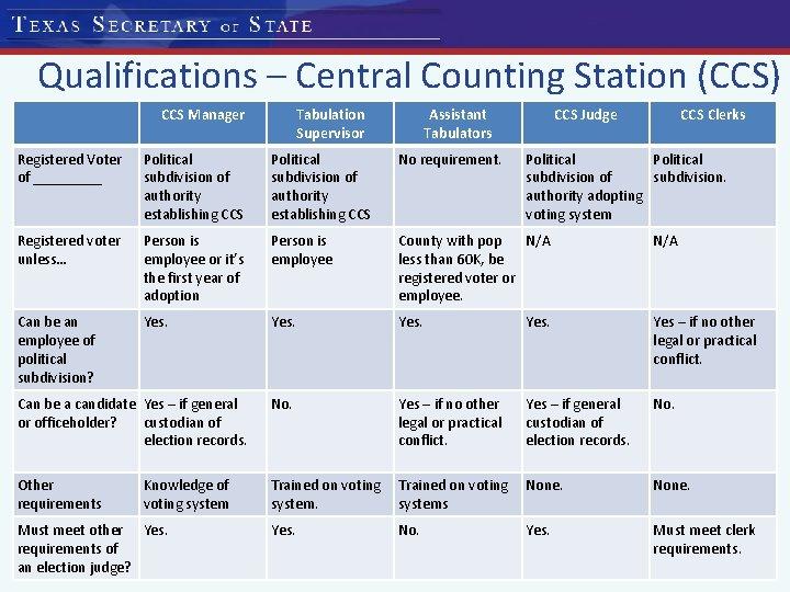 Qualifications – Central Counting Station (CCS) CCS Manager Tabulation Supervisor Assistant Tabulators CCS Judge