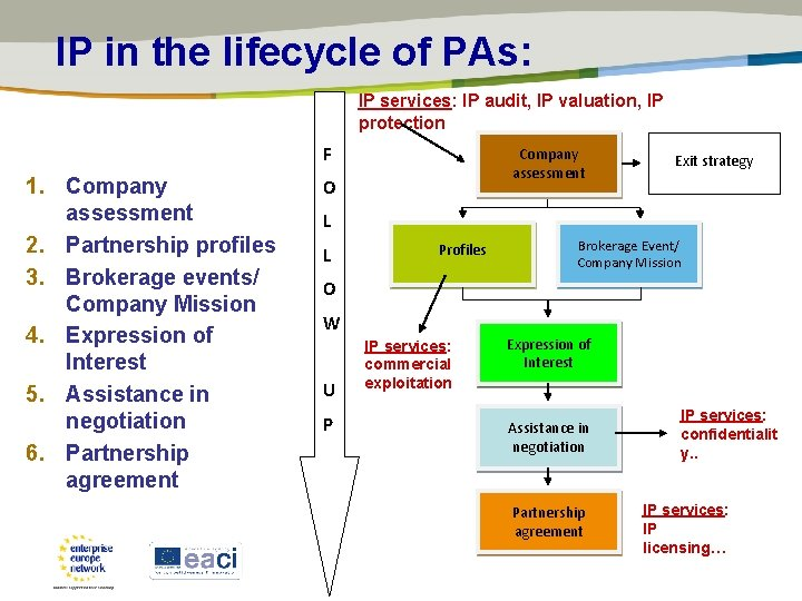 IP in the lifecycle of PAs: IP services: IP audit, IP valuation, IP protection