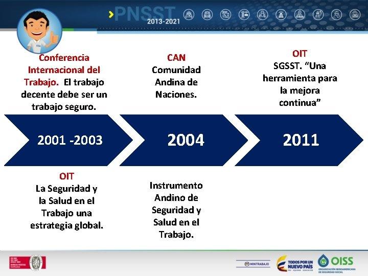 Conferencia Internacional del Trabajo. El trabajo decente debe ser un trabajo seguro. 2001 -2003